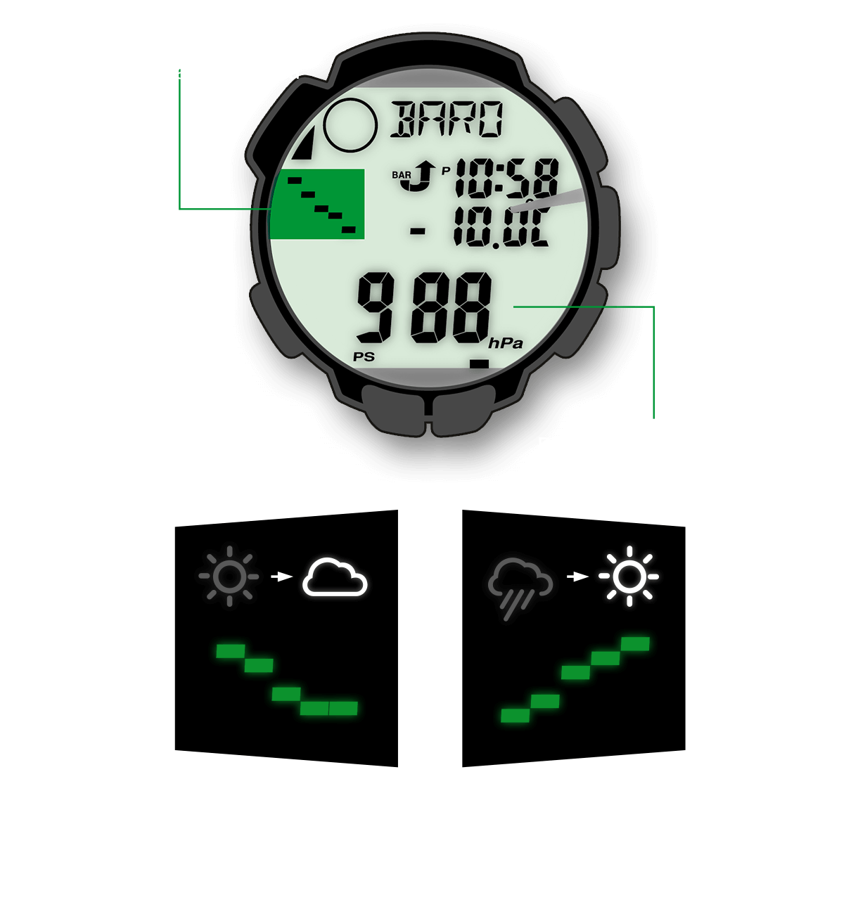 A seconda dell'aumento o della riduzione della pressione atmosferica, il tempo migliora o peggiora