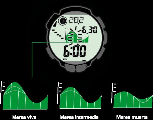 El reloj para trekking muestra las fases de bajamar y pleamar en cada lugar y cada fecha