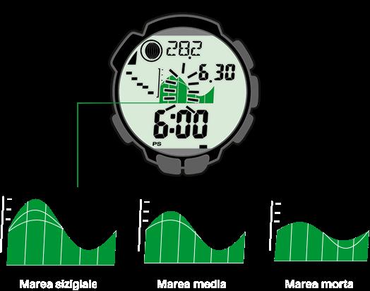 Le fasi delle maree vengono visualizzate per ogni data e luogo sull'orologio per il trekking