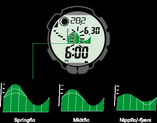 Flo-/fjærefasene vises på fjellvandringsklokken for hvert sted og hver dato