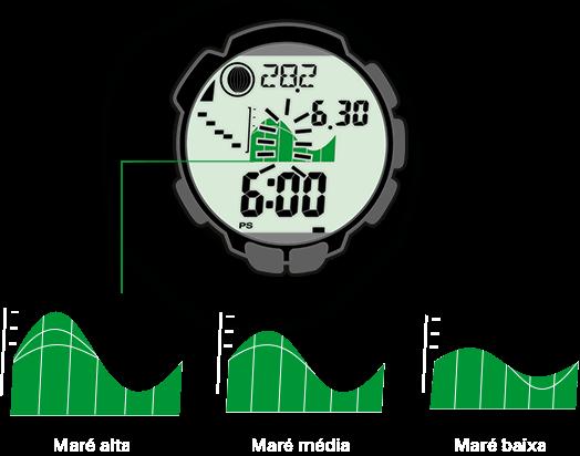 O relógio de trekking apresenta as fases de maré alta e baixa para qualquer local e em qualquer data