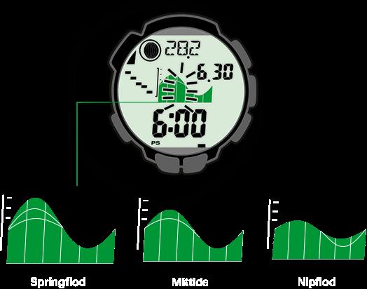 Trekkinguret visar ebb- och flodfaserna för varje ort och datum