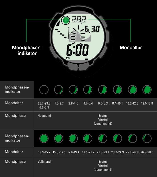 Die Mondphasen-Anzeige der Uhr ergibt sich aus der Berechnung des aktuellen Mondalters