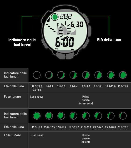 L'indicazione delle fasi lunari è il risultato del calcolo delle attuali età lunari