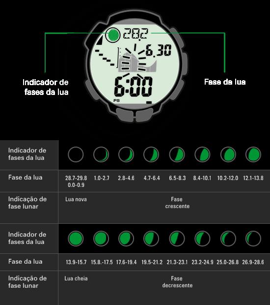 O indicador das fases da lua do relógio baseia-se no cálculo da fase atual da lua