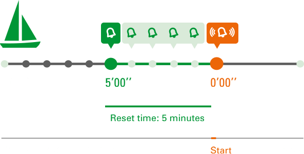 The audible signal of the yacht timer helps to determine the starting point