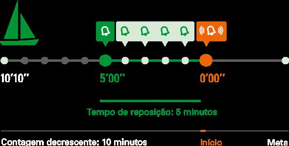 O sinal acústico do temporizador de iate ajuda a determinar o ponto de partida